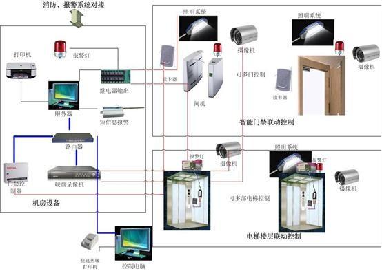 首页 产品中心 > 智能安防信息系统集成平台    中博v3采用服务器客户